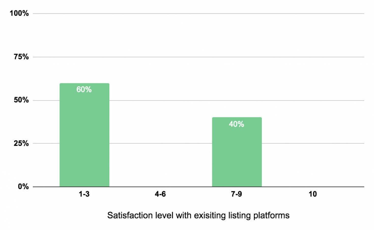 Satisfaction Level Chart